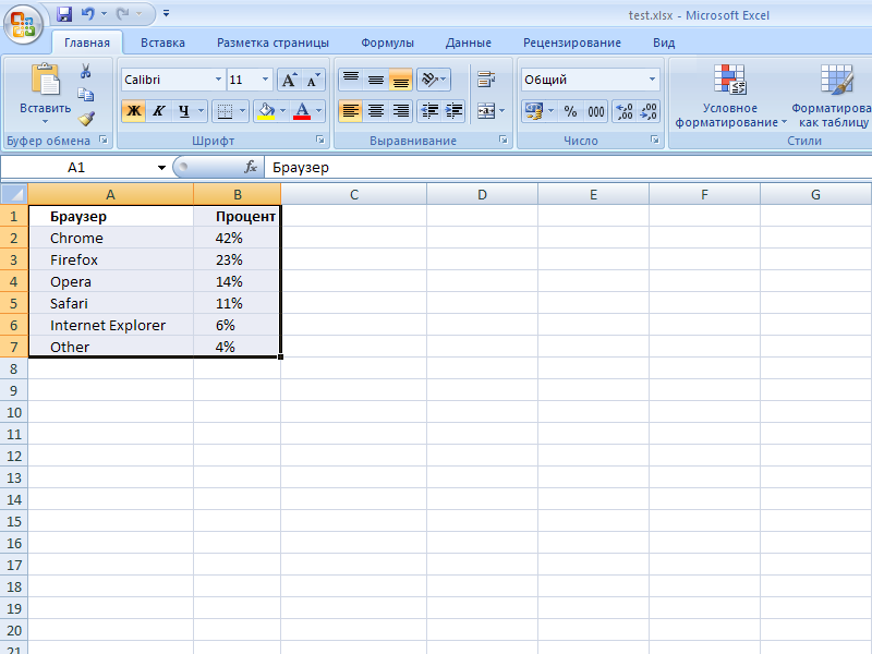Выделяем данные дляпостроения диаграммы